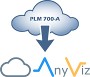 PLM 700-A meets AnyViz Cloud